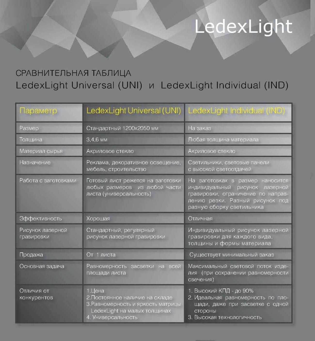 Ledexlight таблица